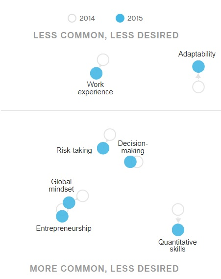 Bloomberg Least Sought-After Soft Skills