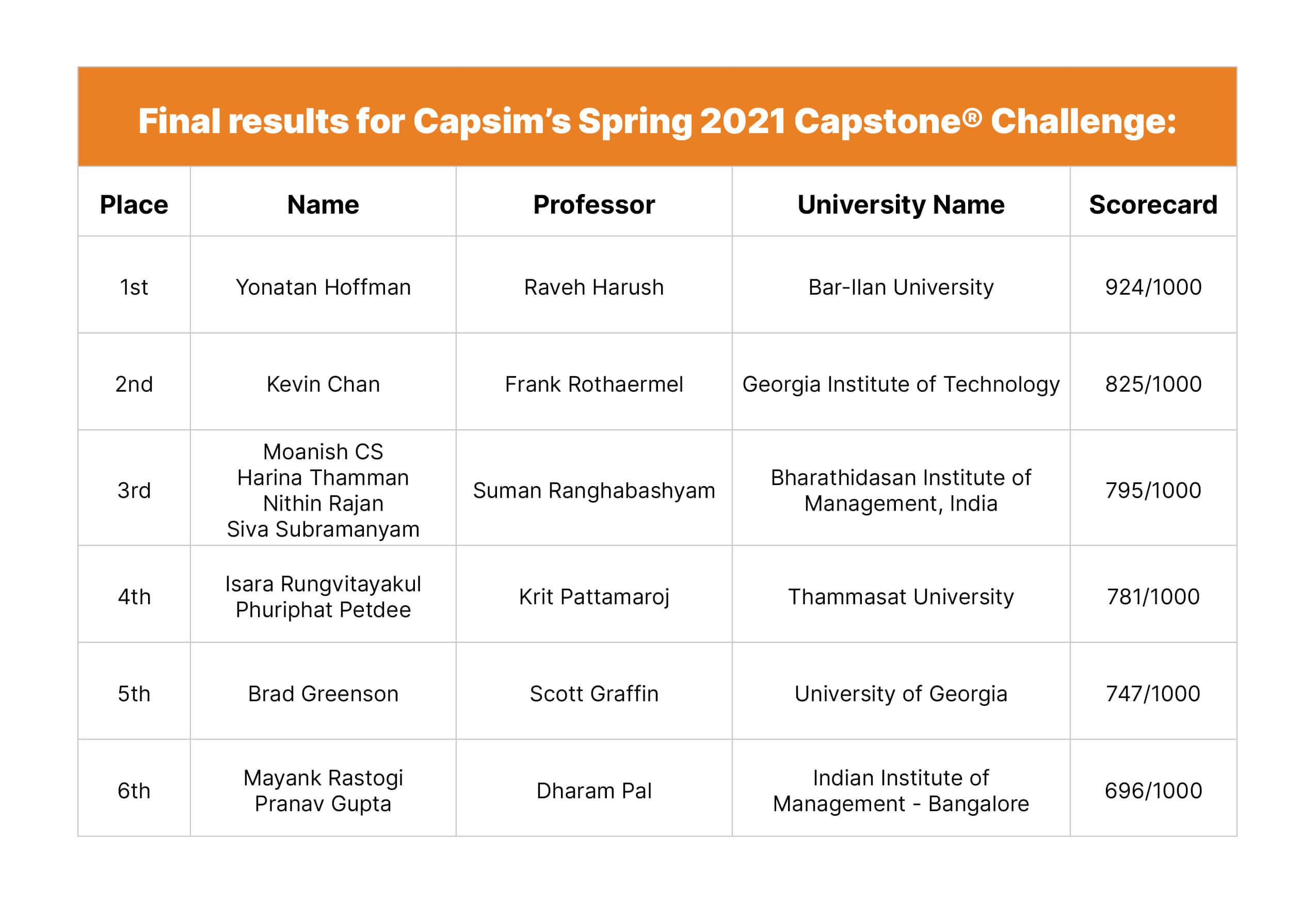 Capsim-Challenge-2021_Table-Capstone