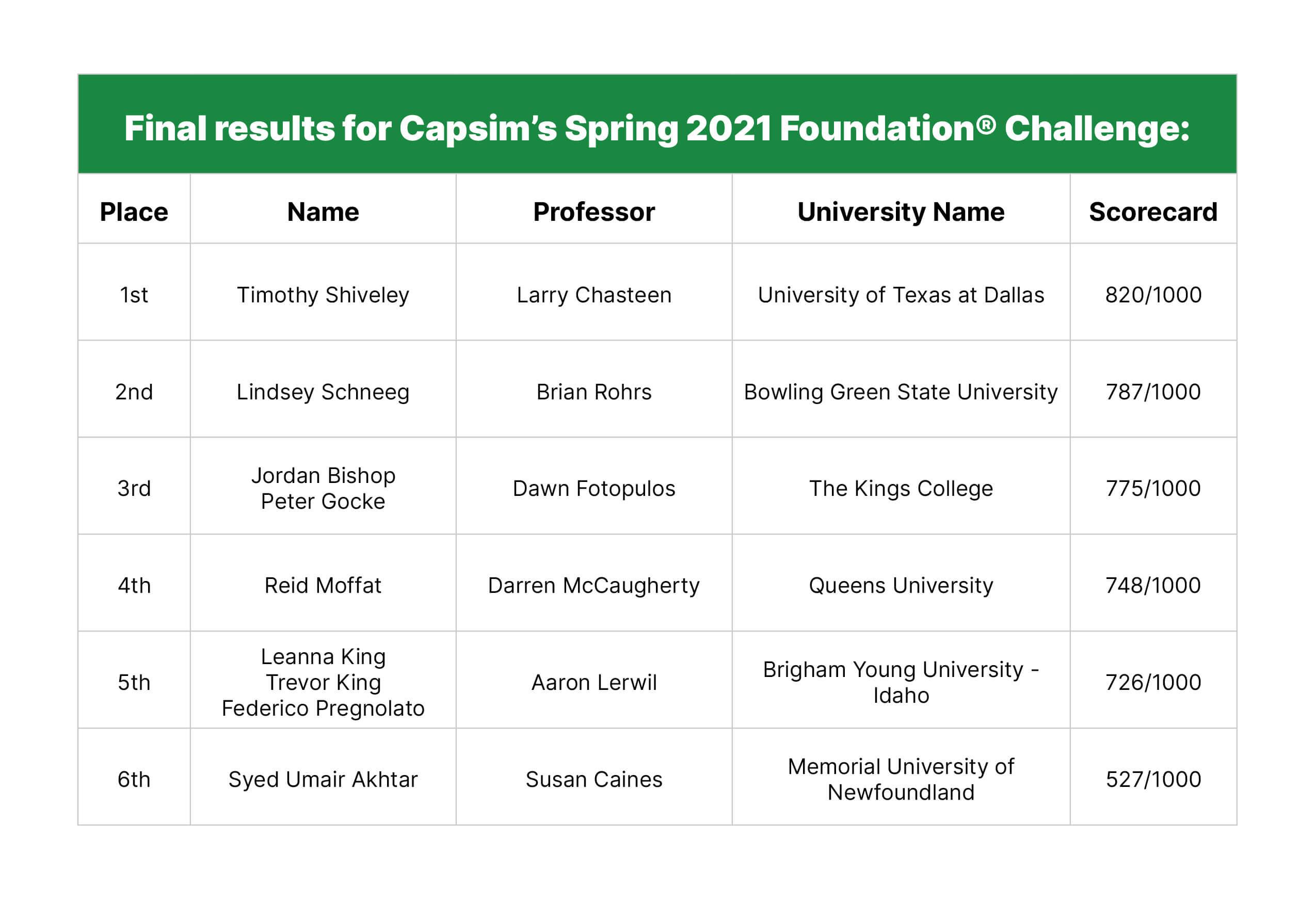 Capsim-Challenge-2021_Table-Foundation