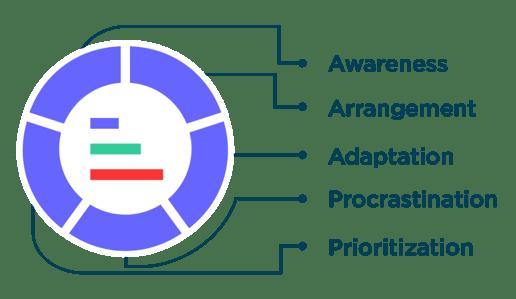 skills-measured-capsiminbox-time-management