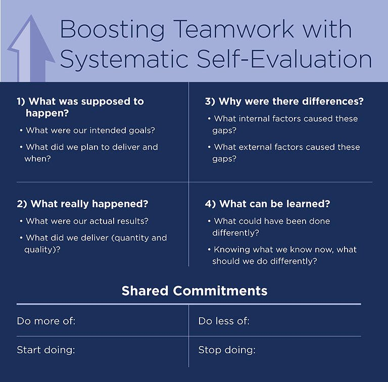Boosting Teamwork with Systematic Self-Evaluation