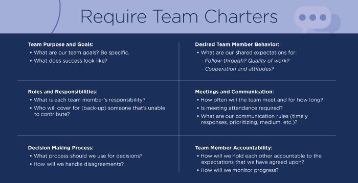 Require Team Charters