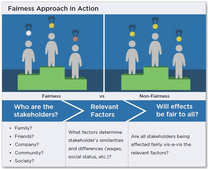 fairness-approach