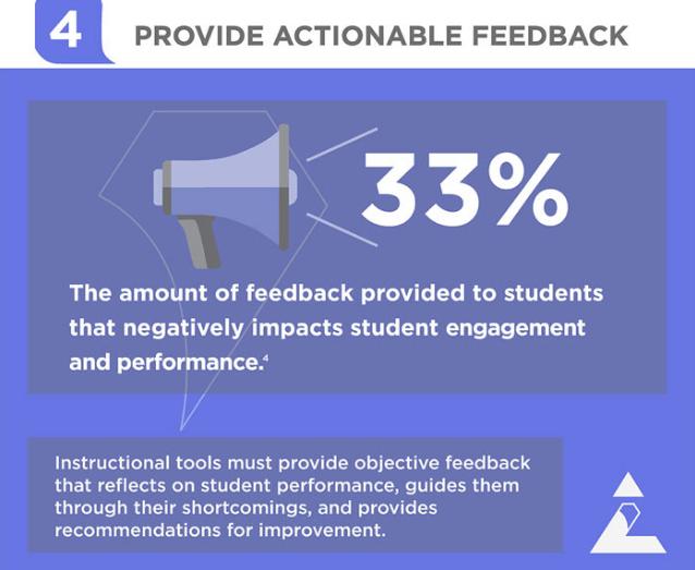 Provide Actionable Feedback
