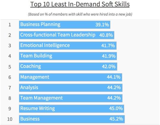 LinkedIn Least Sought-After Soft Skills