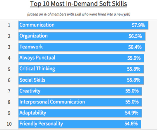 LinkedIn Most Sought-After Soft Skills