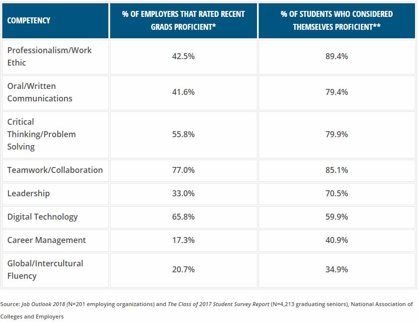 Employer vs. Student Perception of Career Readiness