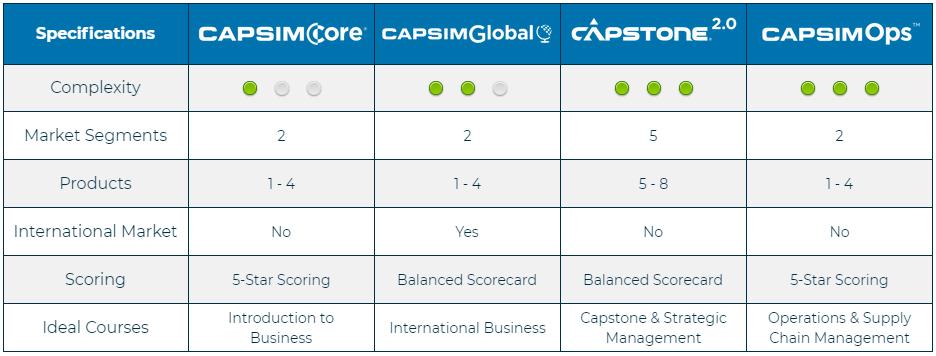 capsim-platform-simulations