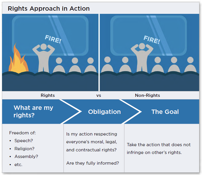 rights-approach