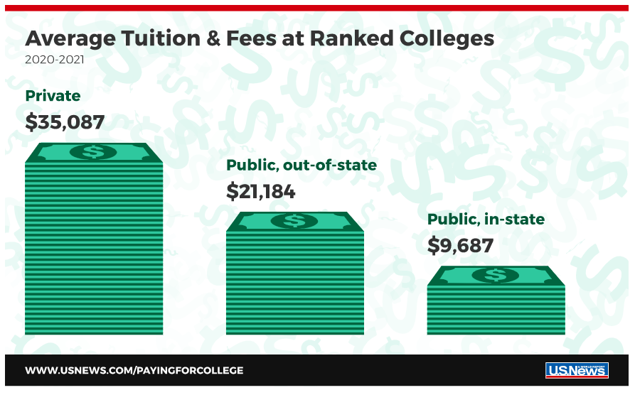 Average Tuition and Fees for 2020-2021