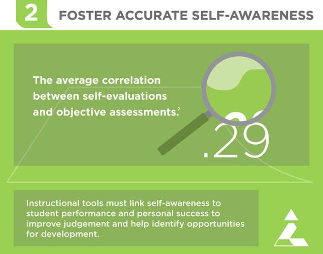 Foster Accurate Self-Awareness