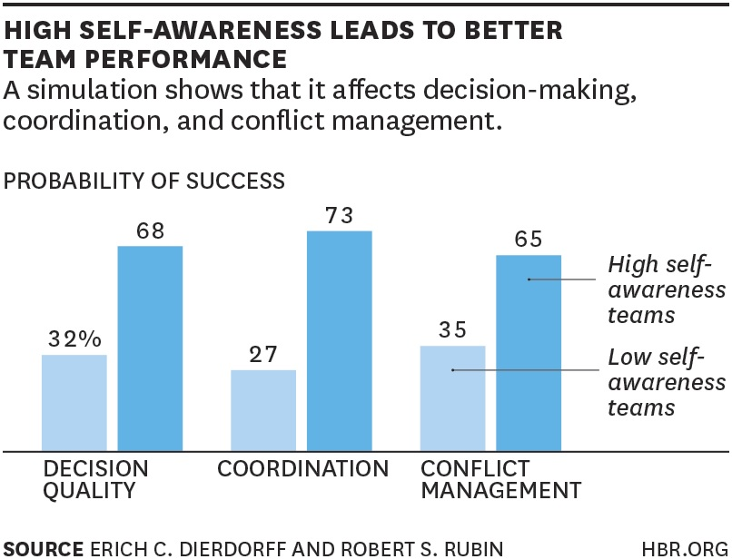 Self-Awareness Study Results