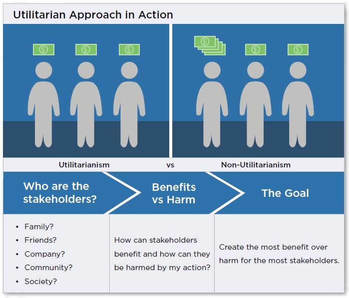 utilitarian-approach