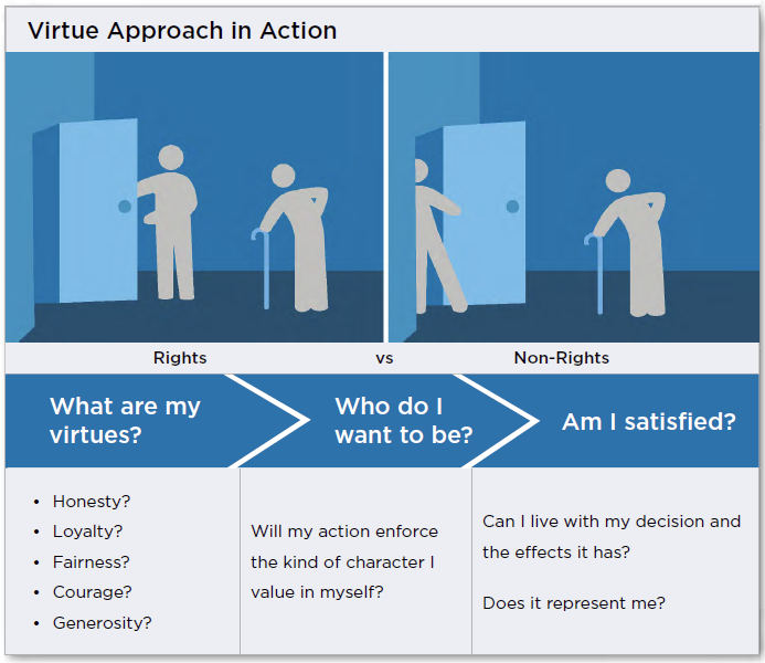 virtue-approach