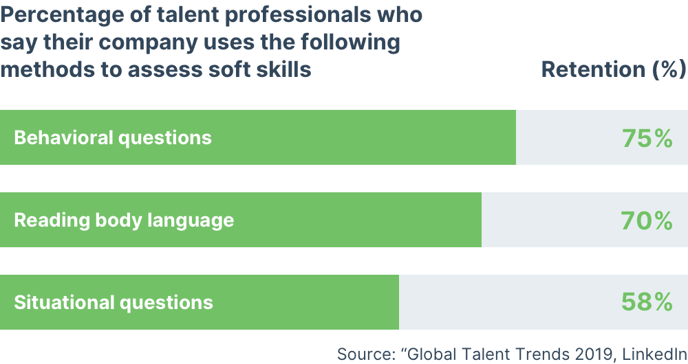 Companies rely on outdated assessments for soft skills in hiring